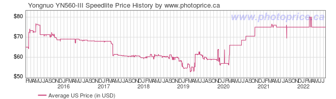 US Price History Graph for Yongnuo YN560-III Speedlite