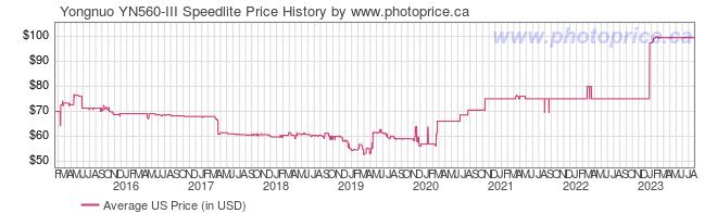 US Price History Graph for Yongnuo YN560-III Speedlite