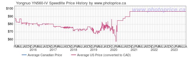 Price History Graph for Yongnuo YN560-IV Speedlite