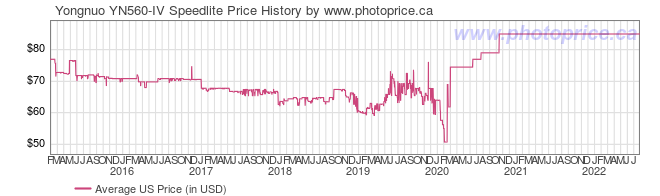 US Price History Graph for Yongnuo YN560-IV Speedlite