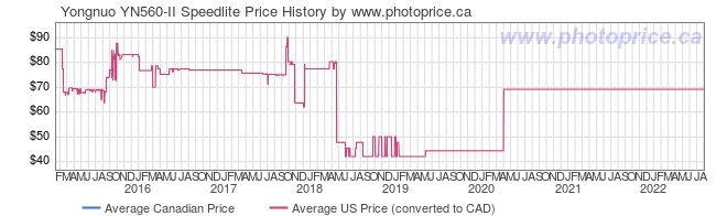 Price History Graph for Yongnuo YN560-II Speedlite
