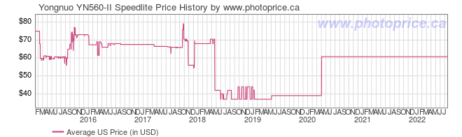 US Price History Graph for Yongnuo YN560-II Speedlite