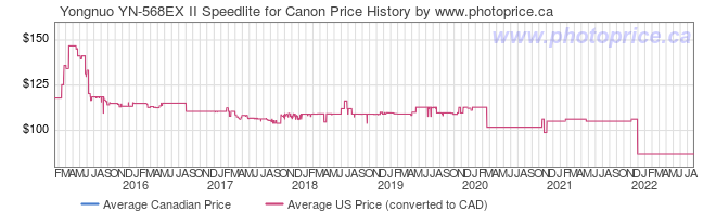 Price History Graph for Yongnuo YN-568EX II Speedlite for Canon