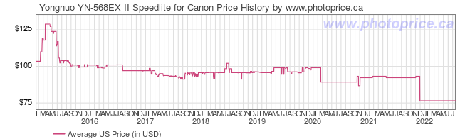 US Price History Graph for Yongnuo YN-568EX II Speedlite for Canon