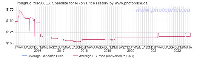 Price History Graph for Yongnuo YN-568EX Speedlite for Nikon