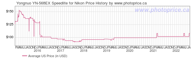 US Price History Graph for Yongnuo YN-568EX Speedlite for Nikon