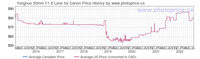 Price History Graph for Yongnuo 50mm f/1.8 Lens for Canon