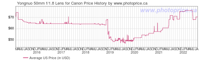 US Price History Graph for Yongnuo 50mm f/1.8 Lens for Canon