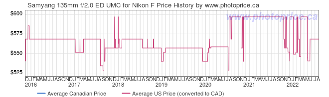 Price History Graph for Samyang 135mm f/2.0 ED UMC for Nikon F