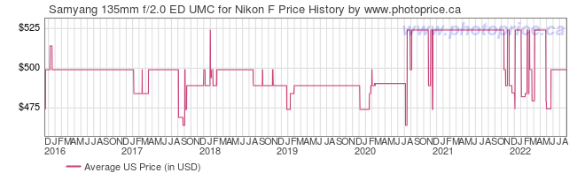 US Price History Graph for Samyang 135mm f/2.0 ED UMC for Nikon F