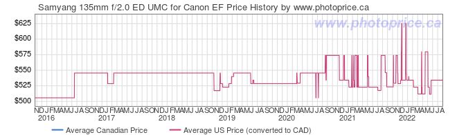 Price History Graph for Samyang 135mm f/2.0 ED UMC for Canon EF