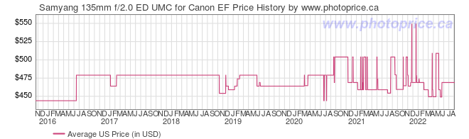 US Price History Graph for Samyang 135mm f/2.0 ED UMC for Canon EF