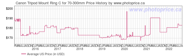 US Price History Graph for Canon Tripod Mount Ring C for 70-300mm