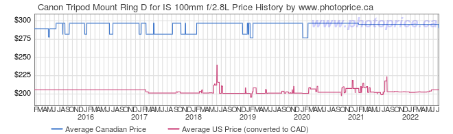Price History Graph for Canon Tripod Mount Ring D for IS 100mm f/2.8L