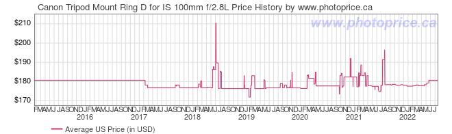 US Price History Graph for Canon Tripod Mount Ring D for IS 100mm f/2.8L