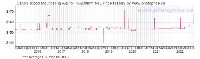 US Price History Graph for Canon Tripod Mount Ring A-2 for 70-200mm f/4L