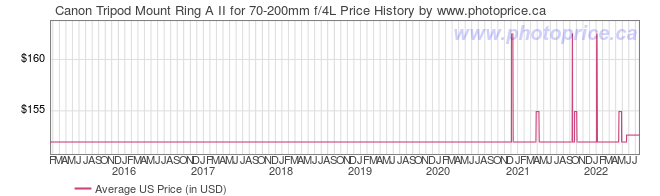 US Price History Graph for Canon Tripod Mount Ring A II for 70-200mm f/4L