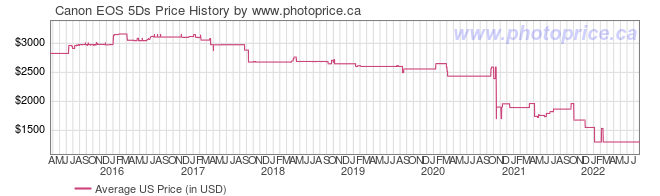 US Price History Graph for Canon EOS 5Ds