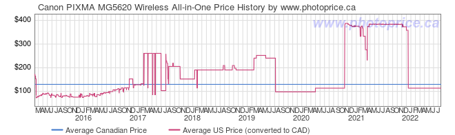 Price History Graph for Canon PIXMA MG5620 Wireless All-in-One
