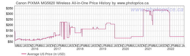 US Price History Graph for Canon PIXMA MG5620 Wireless All-in-One