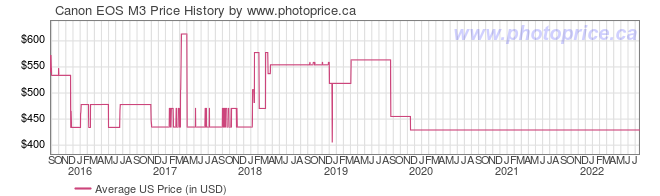 US Price History Graph for Canon EOS M3