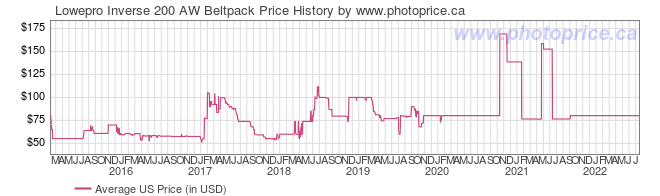 US Price History Graph for Lowepro Inverse 200 AW Beltpack