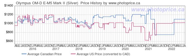Price History Graph for Olympus OM-D E-M5 Mark II (Silver)