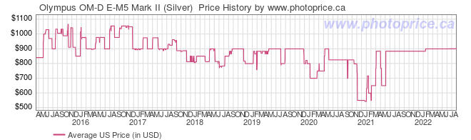 US Price History Graph for Olympus OM-D E-M5 Mark II (Silver)