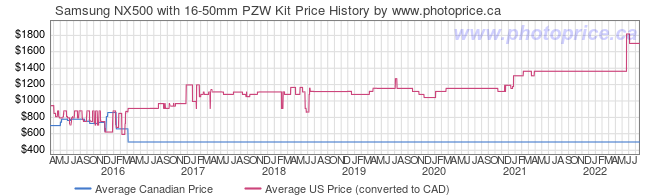 Price History Graph for Samsung NX500 with 16-50mm PZW Kit