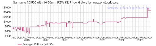 US Price History Graph for Samsung NX500 with 16-50mm PZW Kit