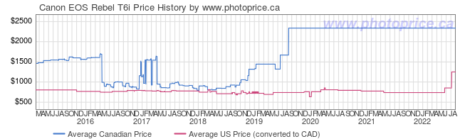 Price History Graph for Canon EOS Rebel T6i