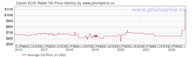US Price History Graph for Canon EOS Rebel T6i