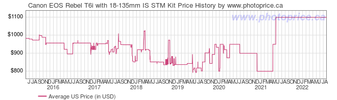 US Price History Graph for Canon EOS Rebel T6i with 18-135mm IS STM Kit