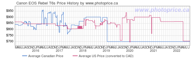 Price History Graph for Canon EOS Rebel T6s