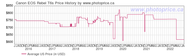 US Price History Graph for Canon EOS Rebel T6s