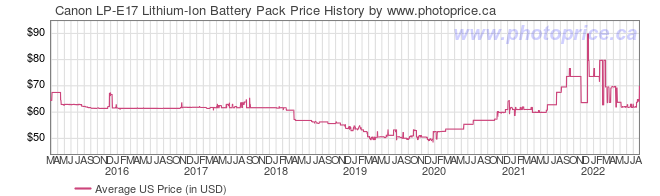 US Price History Graph for Canon LP-E17 Lithium-Ion Battery Pack