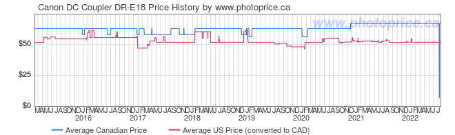 Price History Graph for Canon DC Coupler DR-E18
