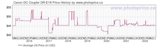 US Price History Graph for Canon DC Coupler DR-E18