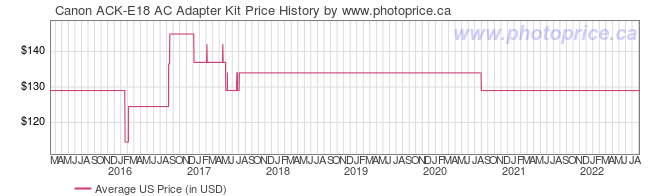 US Price History Graph for Canon ACK-E18 AC Adapter Kit