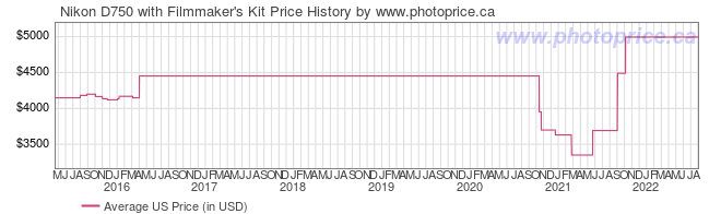 US Price History Graph for Nikon D750 with Filmmaker's Kit