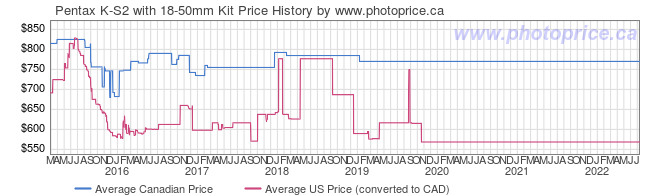 Price History Graph for Pentax K-S2 with 18-50mm Kit