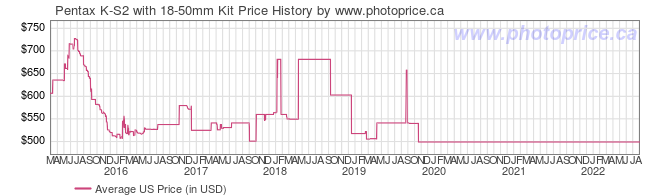 US Price History Graph for Pentax K-S2 with 18-50mm Kit