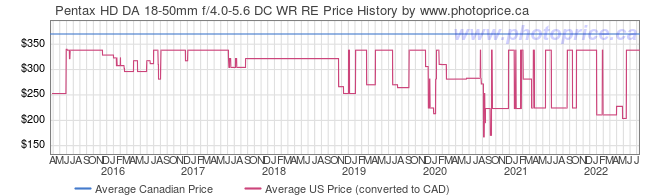 Price History Graph for Pentax HD DA 18-50mm f/4.0-5.6 DC WR RE