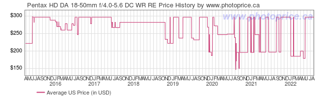 US Price History Graph for Pentax HD DA 18-50mm f/4.0-5.6 DC WR RE