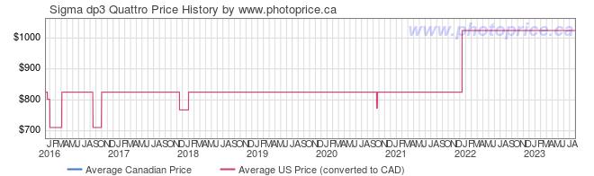 Price History Graph for Sigma dp3 Quattro