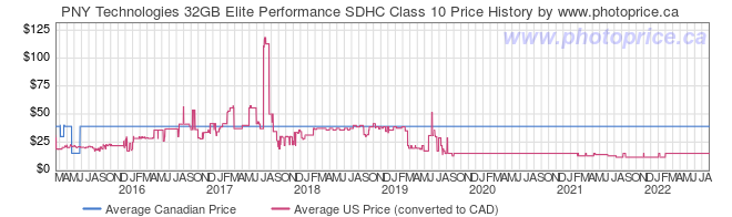 Price History Graph for PNY Technologies 32GB Elite Performance SDHC Class 10