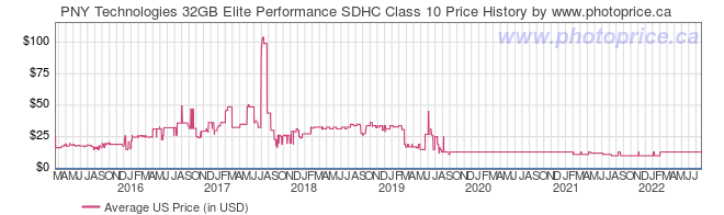US Price History Graph for PNY Technologies 32GB Elite Performance SDHC Class 10