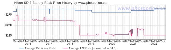 Price History Graph for Nikon SD-9 Battery Pack