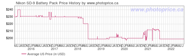 US Price History Graph for Nikon SD-9 Battery Pack