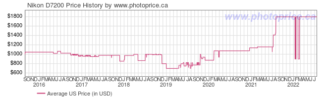 US Price History Graph for Nikon D7200